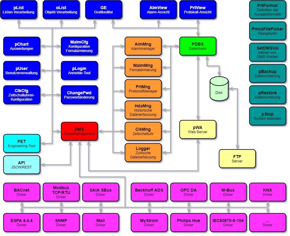 Diagramm zeigt den Aufbau von Promos NT. |